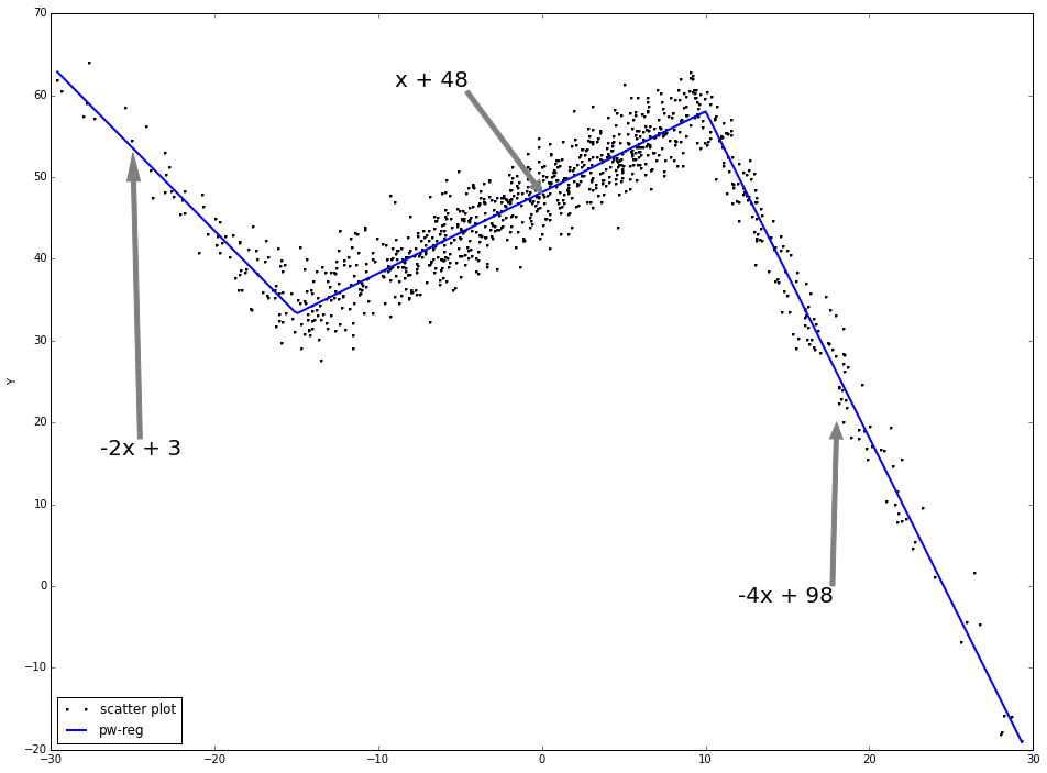 piecewise linear function and the explanation — pydata