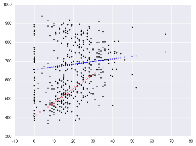 linear regression in python, Chapter 3 - Regression with Categorical